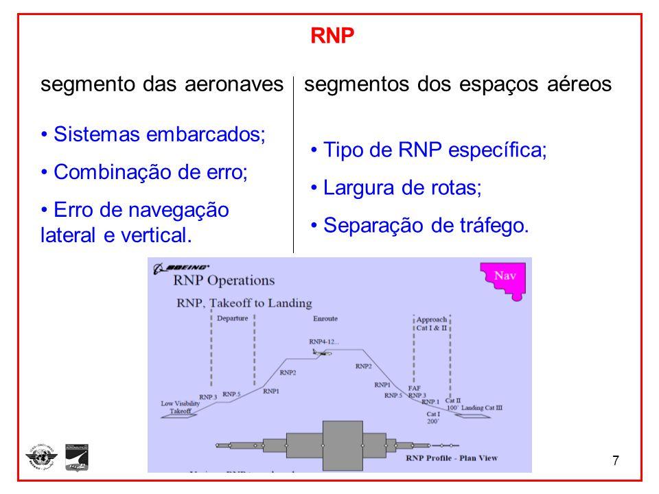 7 RNP segmento das aeronaves segmentos dos espaços aéreos Sistemas embarcados; Combinação de erro; Erro de navegação lateral e vertical. Tipo de RNP e