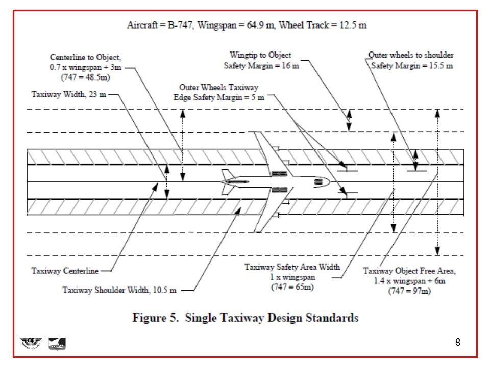 9 Aeronaves com alta performance de RNP poderá voar em áreas com valor de RNP menor; Aeronaves com baixa performance de RNP não poderá voar em áreas com valor de RNP maior; Aeronaves que dependem de auxílios rádios a navegação convencionais poderá não ter acuracidade para cumprir um determinado nível valor de RNP.