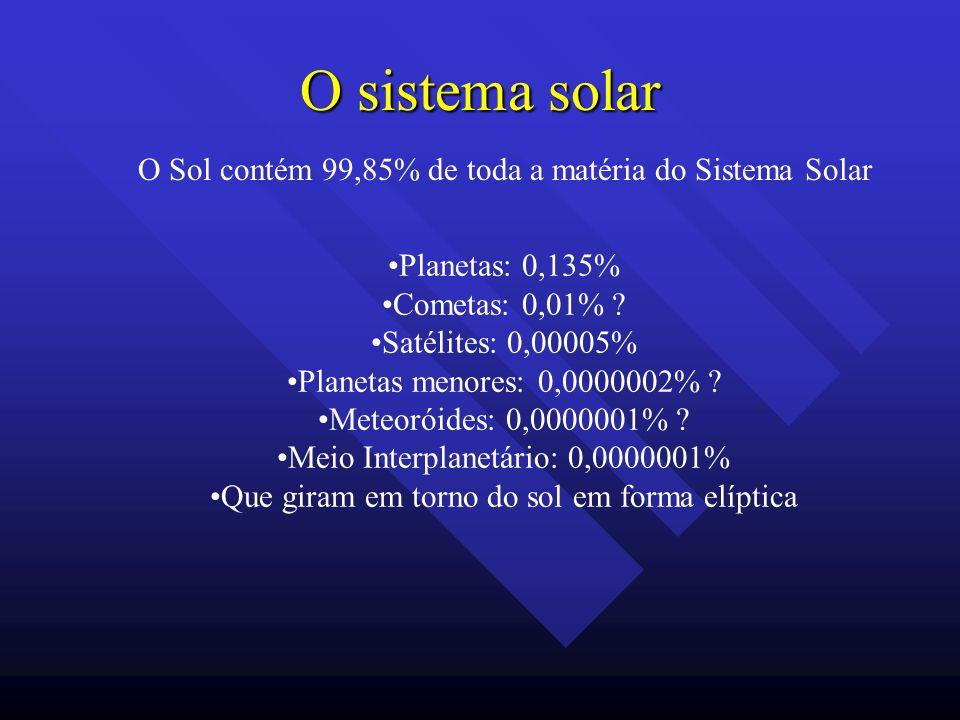 O sistema solar O Sol contém 99,85% de toda a matéria do Sistema Solar Planetas: 0,135% Cometas: 0,01% ? Satélites: 0,00005% Planetas menores: 0,00000