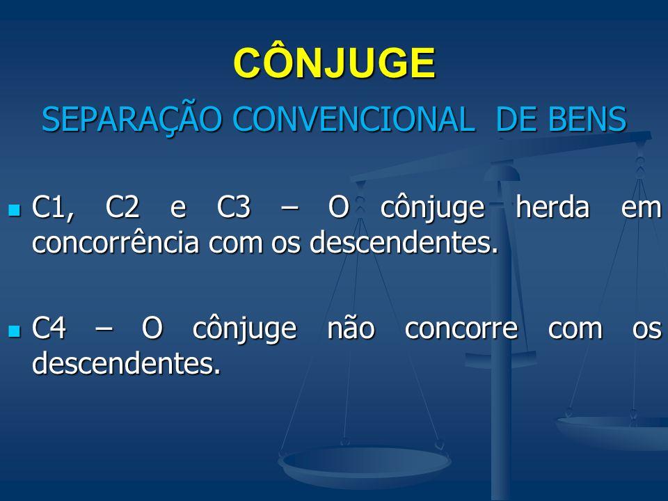CÔNJUGE SEPARAÇÃO CONVENCIONAL DE BENS C1, C2 e C3 – O cônjuge herda em concorrência com os descendentes. C1, C2 e C3 – O cônjuge herda em concorrênci