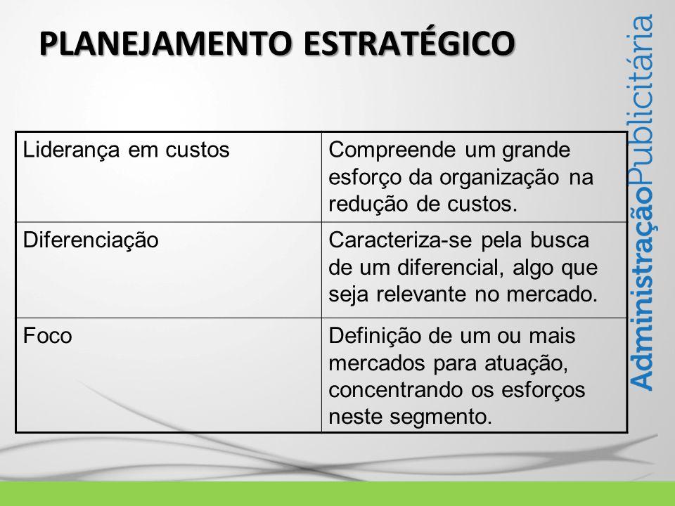 PLANEJAMENTO ESTRATÉGICO Liderança em custosCompreende um grande esforço da organização na redução de custos. DiferenciaçãoCaracteriza-se pela busca d