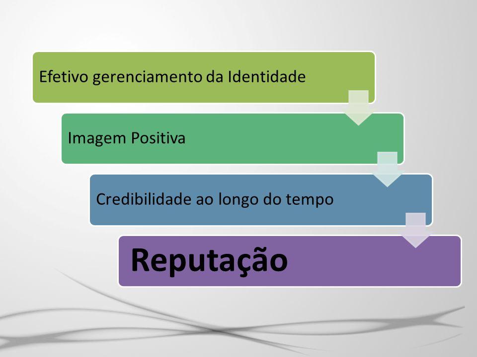Efetivo gerenciamento da IdentidadeImagem PositivaCredibilidade ao longo do tempo Reputação