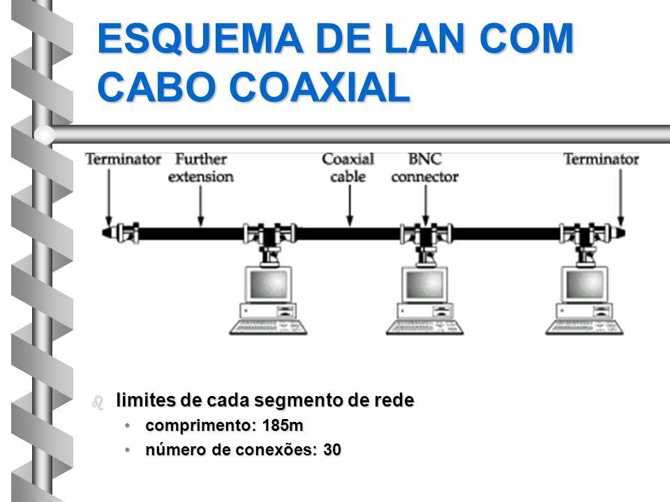 ESQUEMA DE LAN COM CABO COAXIAL b limites de cada segmento de rede comprimento: 185mcomprimento: 185m número de conexões: 30número de conexões: 30
