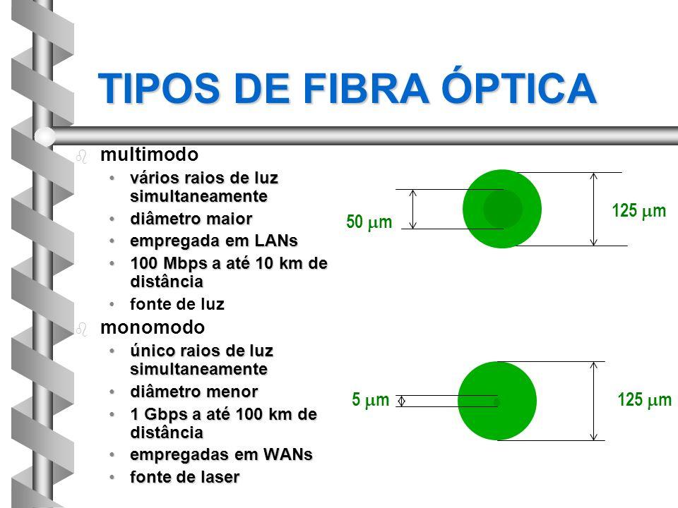 TIPOS DE FIBRA ÓPTICA b b multimodo vários raios de luz simultaneamentevários raios de luz simultaneamente diâmetro maiordiâmetro maior empregada em L