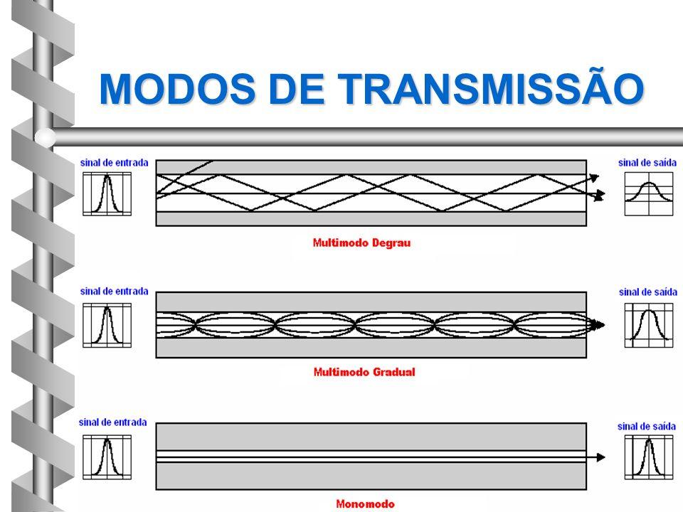 MODOS DE TRANSMISSÃO
