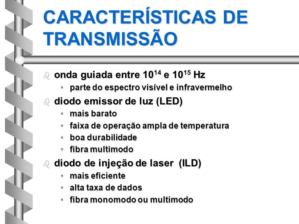 CARACTERÍSTICAS DE TRANSMISSÃO b onda guiada entre 10 14 e 10 15 Hz parte do espectro visível e infravermelhoparte do espectro visível e infravermelho