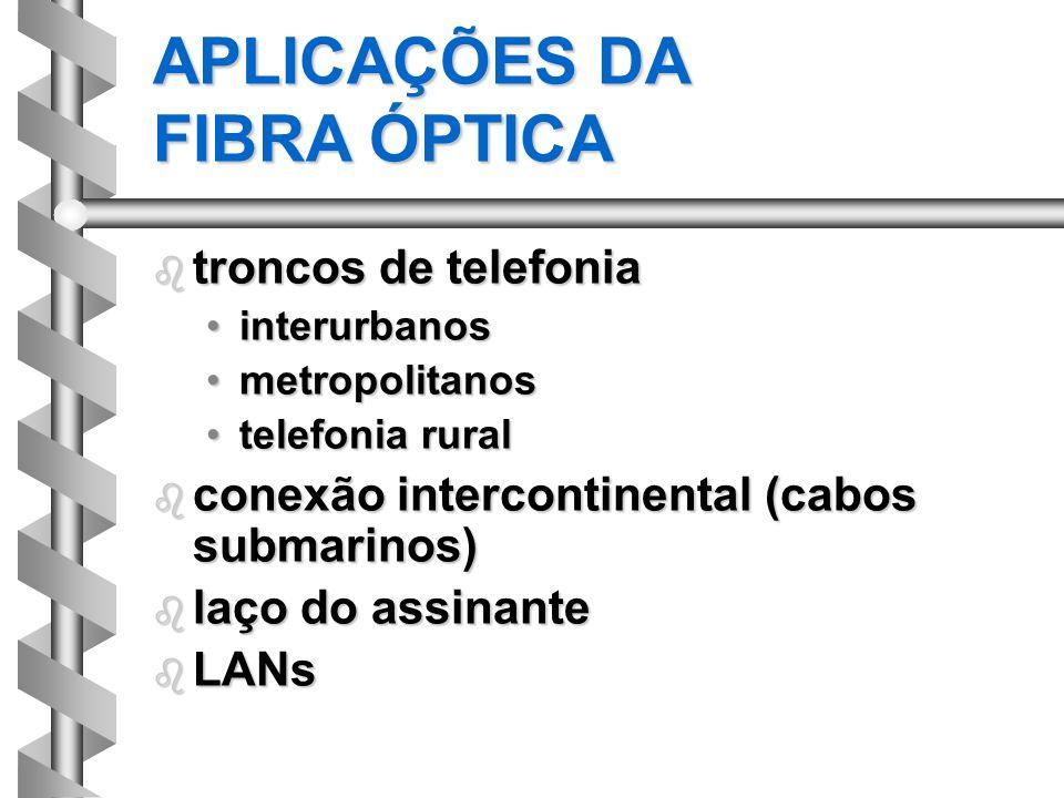 APLICAÇÕES DA FIBRA ÓPTICA b troncos de telefonia interurbanosinterurbanos metropolitanosmetropolitanos telefonia ruraltelefonia rural b conexão inter