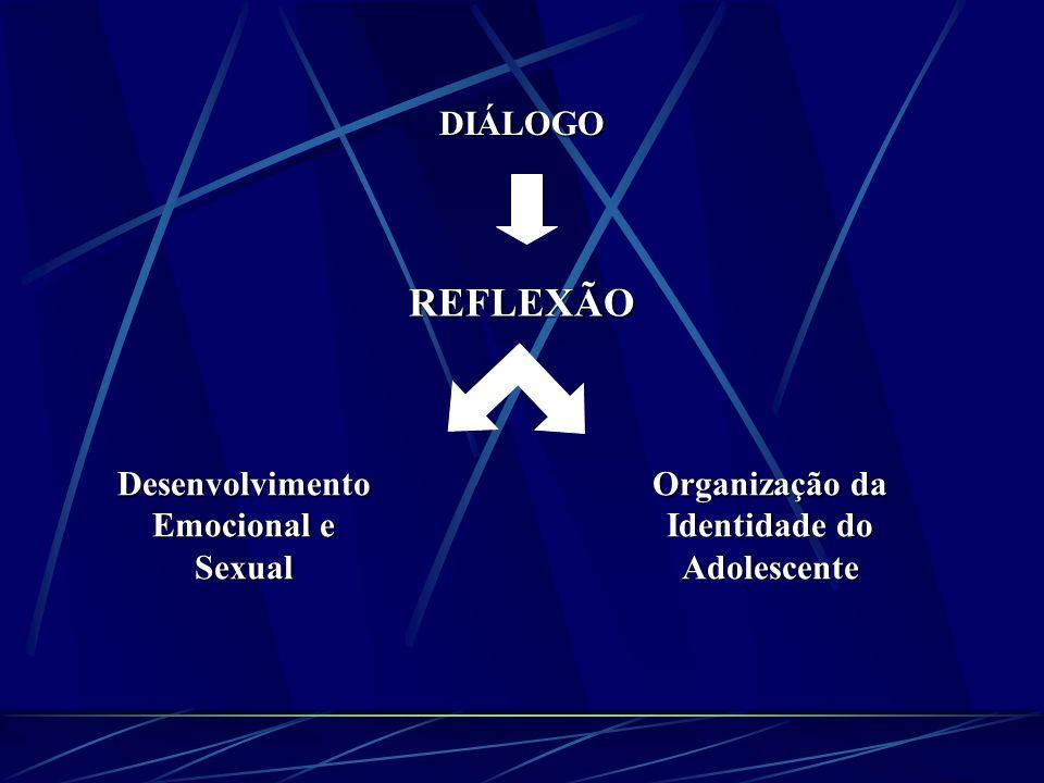 DIÁLOGO REFLEXÃO Desenvolvimento Emocional e Sexual Organização da Identidade do Adolescente