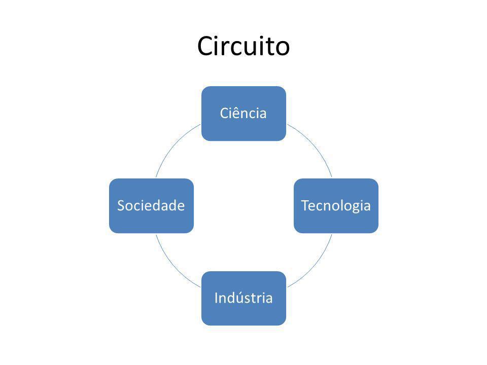 Inovação Tecnológica É a religião industrial no final do século XX.