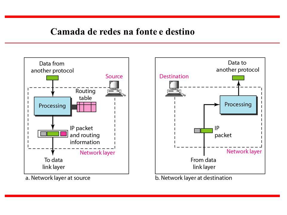 4 Camada de redes na fonte e destino