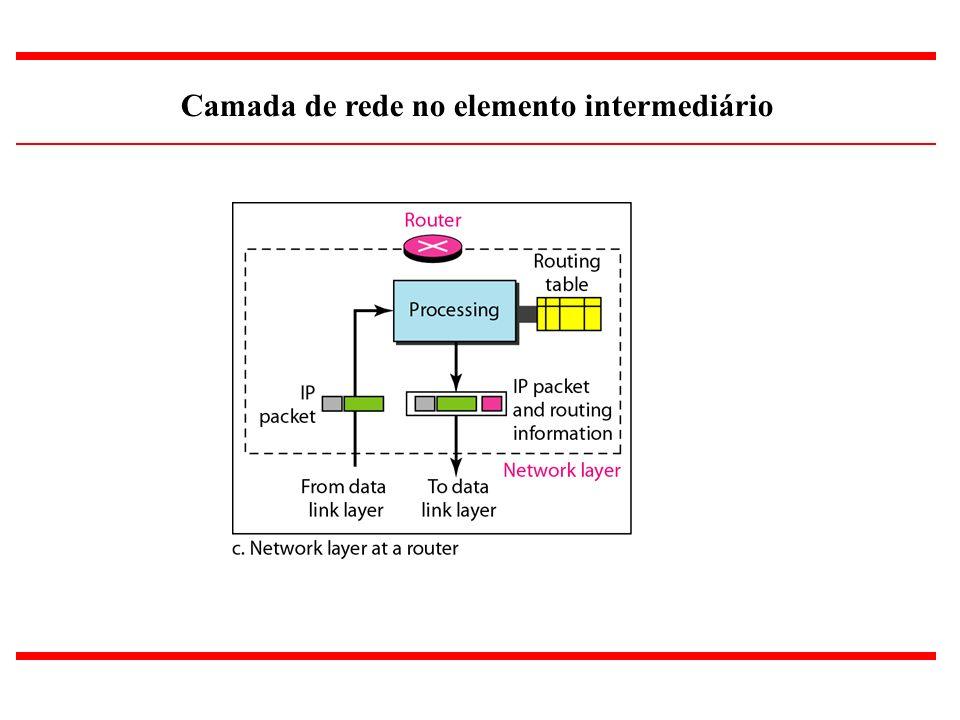 5 Camada de rede no elemento intermediário