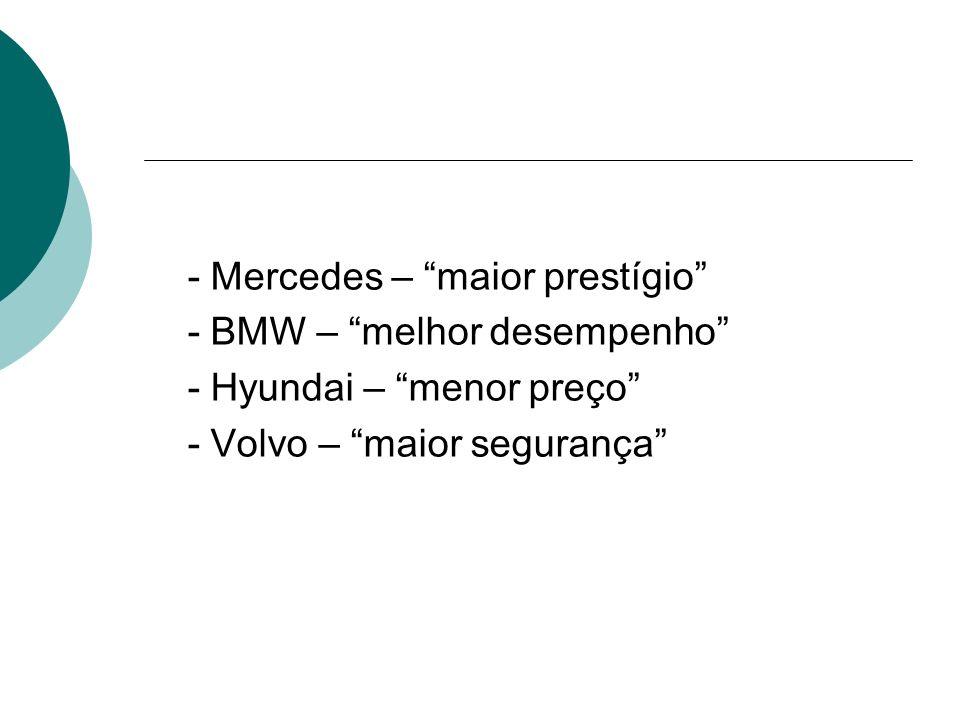 - Mercedes – maior prestígio - BMW – melhor desempenho - Hyundai – menor preço - Volvo – maior segurança