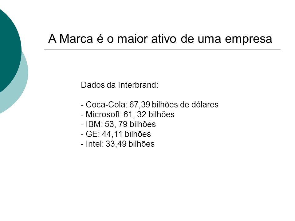 Dados da Interbrand: - Coca-Cola: 67,39 bilhões de dólares - Microsoft: 61, 32 bilhões - IBM: 53, 79 bilhões - GE: 44,11 bilhões - Intel: 33,49 bilhõe