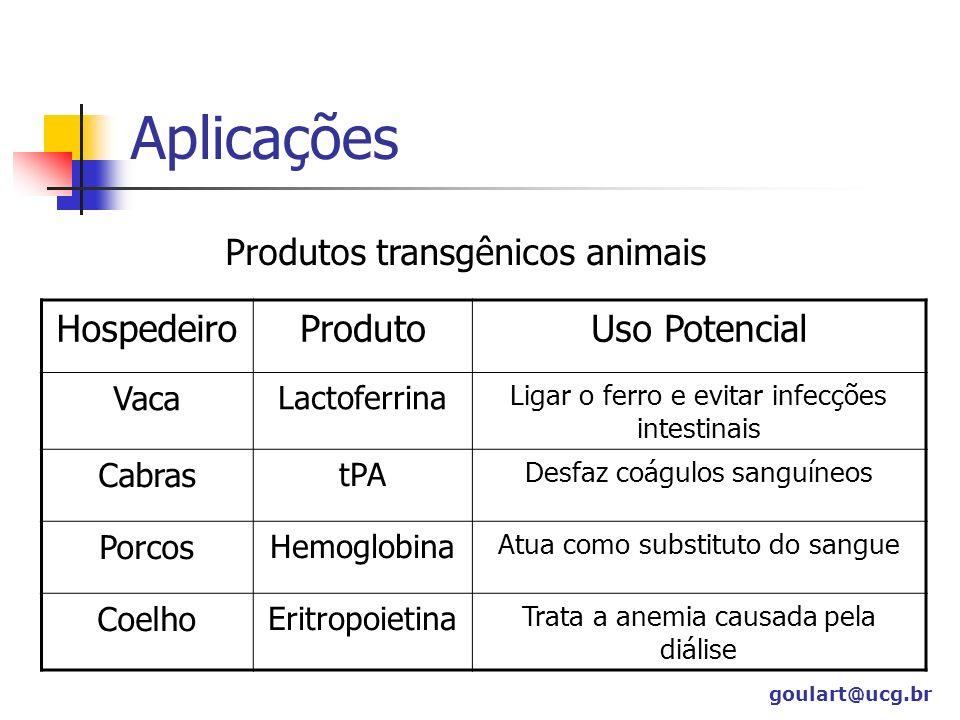 Aplicações HospedeiroProdutoUso Potencial Vaca Lactoferrina Ligar o ferro e evitar infecções intestinais Cabras tPA Desfaz coágulos sanguíneos Porcos