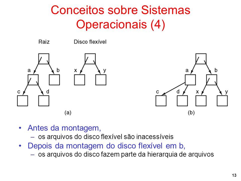 13 Conceitos sobre Sistemas Operacionais (4) Antes da montagem, –os arquivos do disco flexível são inacessíveis Depois da montagem do disco flexível e