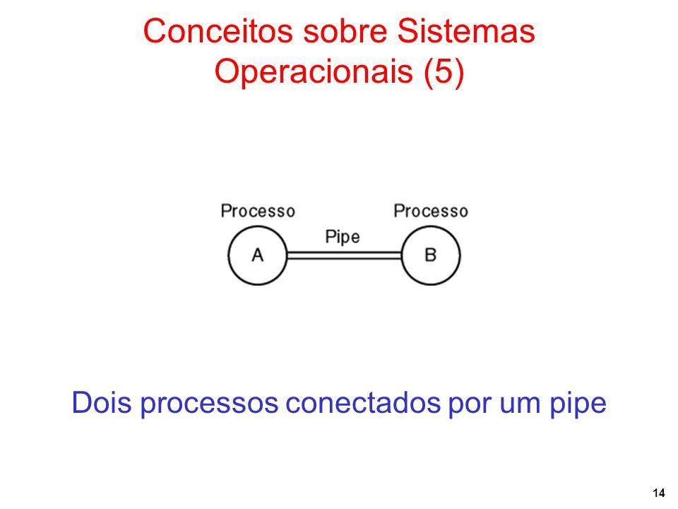 14 Conceitos sobre Sistemas Operacionais (5) Dois processos conectados por um pipe