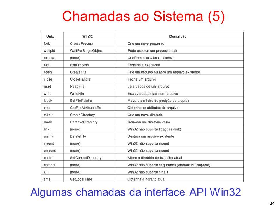 24 Chamadas ao Sistema (5) Algumas chamadas da interface API Win32