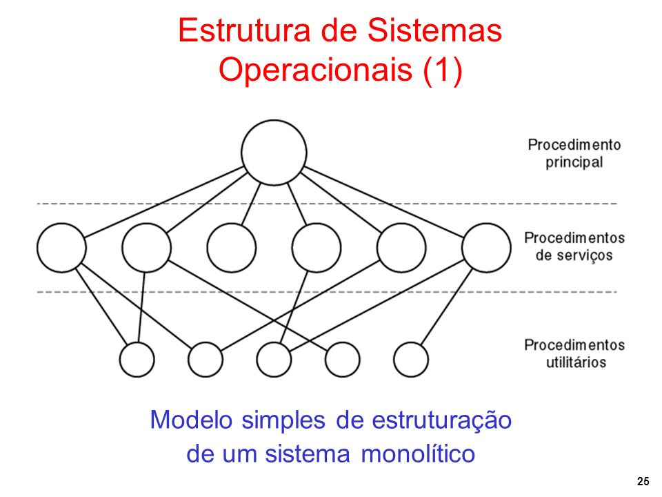 25 Estrutura de Sistemas Operacionais (1) Modelo simples de estruturação de um sistema monolítico