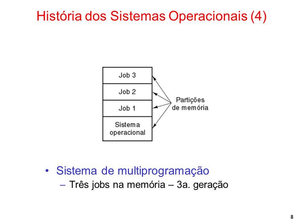 8 Sistema de multiprogramação –Três jobs na memória – 3a. geração História dos Sistemas Operacionais (4)