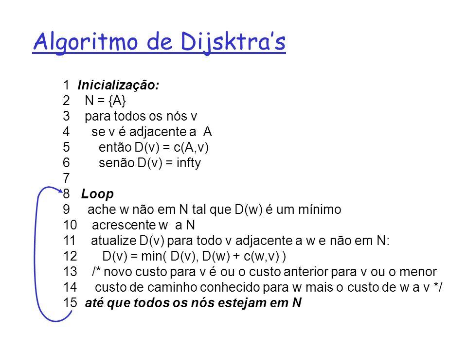 Algoritmo de Dijsktras 1 Inicialização: 2 N = {A} 3 para todos os nós v 4 se v é adjacente a A 5 então D(v) = c(A,v) 6 senão D(v) = infty 7 8 Loop 9 a