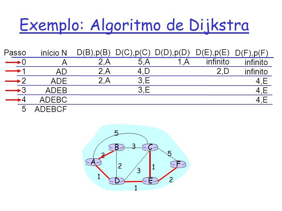 Exemplo: Algoritmo de Dijkstra Passo 0 1 2 3 4 5 início N A AD ADE ADEB ADEBC ADEBCF D(B),p(B) 2,A D(C),p(C) 5,A 4,D 3,E D(D),p(D) 1,A D(E),p(E) infin