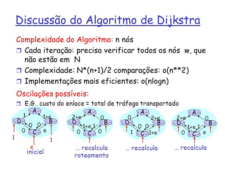 Discussão do Algoritmo de Dijkstra Complexidade do Algoritmo: n nós r Cada iteração: precisa verificar todos os nós w, que não estão em N r Complexida