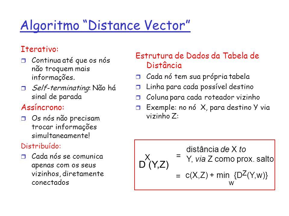 Algoritmo Distance Vector Iterativo: r Continua até que os nós não troquem mais informações. r Self-terminating: Não há sinal de parada Assíncrono: r