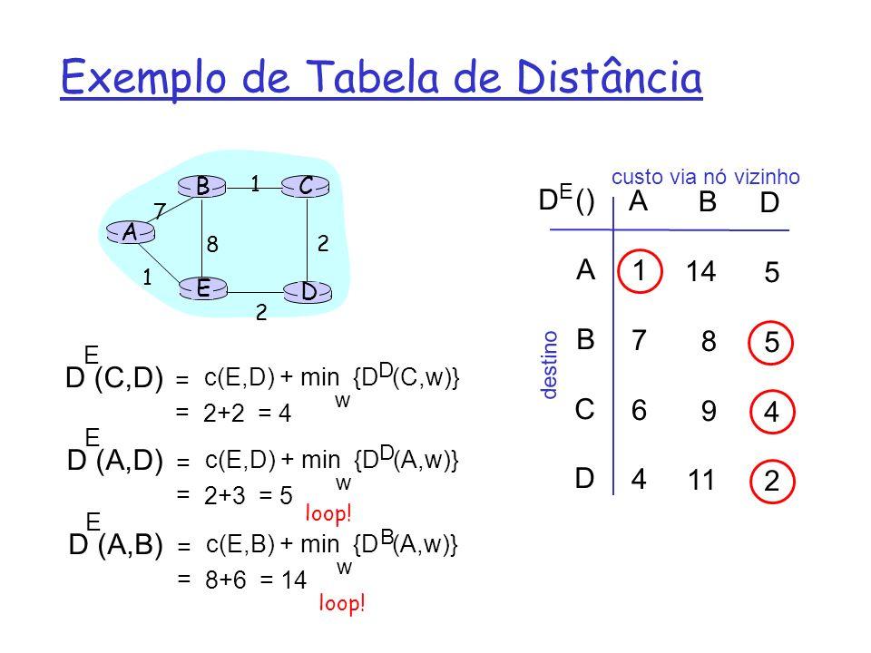 Exemplo de Tabela de Distância A E D CB 7 8 1 2 1 2 D () A B C D A1764A1764 B 14 8 9 11 D5542D5542 E custo via nó vizinho destino D (C,D) E c(E,D) + m