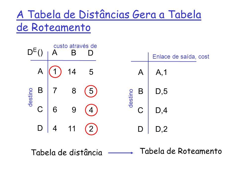 A Tabela de Distâncias Gera a Tabela de Roteamento D () A B C D A1764A1764 B 14 8 9 11 D5542D5542 E custo através de destino ABCD ABCD A,1 D,5 D,4 D,2