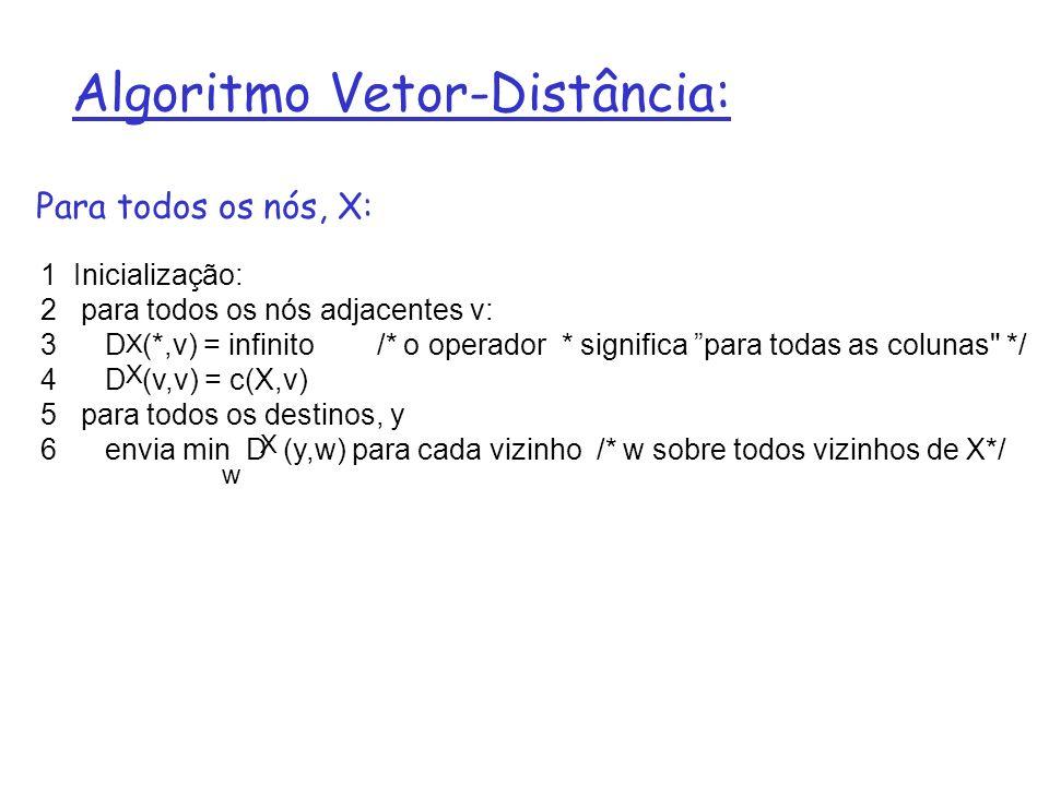 Algoritmo Vetor-Distância: 1 Inicialização: 2 para todos os nós adjacentes v: 3 D (*,v) = infinito /* o operador * significa para todas as colunas