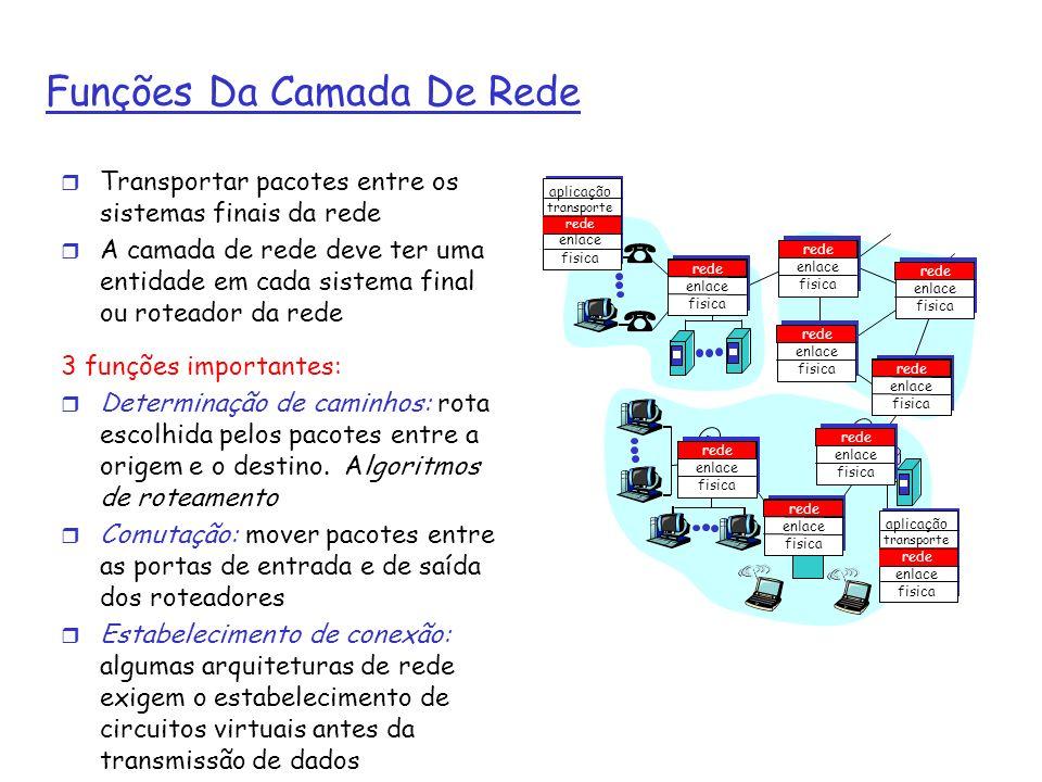 Funções Da Camada De Rede r Transportar pacotes entre os sistemas finais da rede r A camada de rede deve ter uma entidade em cada sistema final ou rot