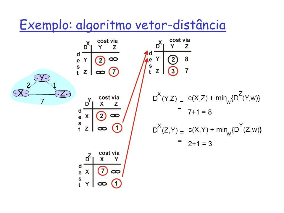 X Z 1 2 7 Y D (Y,Z) X c(X,Z) + min {D (Y,w)} w = = 7+1 = 8 Z D (Z,Y) X c(X,Y) + min {D (Z,w)} w = = 2+1 = 3 Y Exemplo: algoritmo vetor-distância