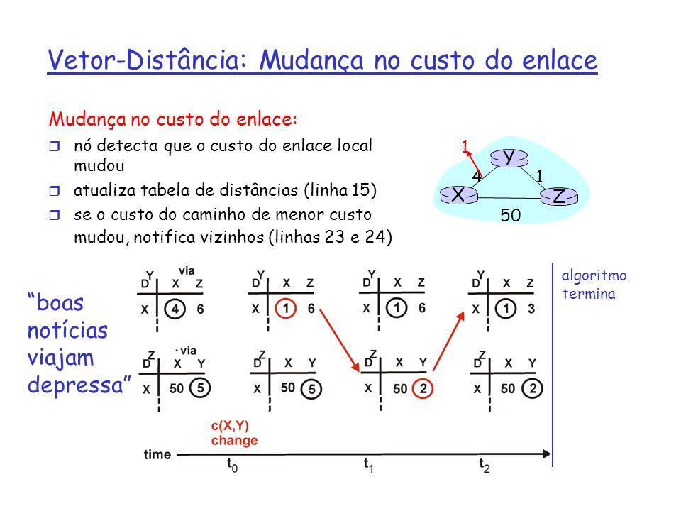 Vetor-Distância: Mudança no custo do enlace Mudança no custo do enlace: r nó detecta que o custo do enlace local mudou r atualiza tabela de distâncias