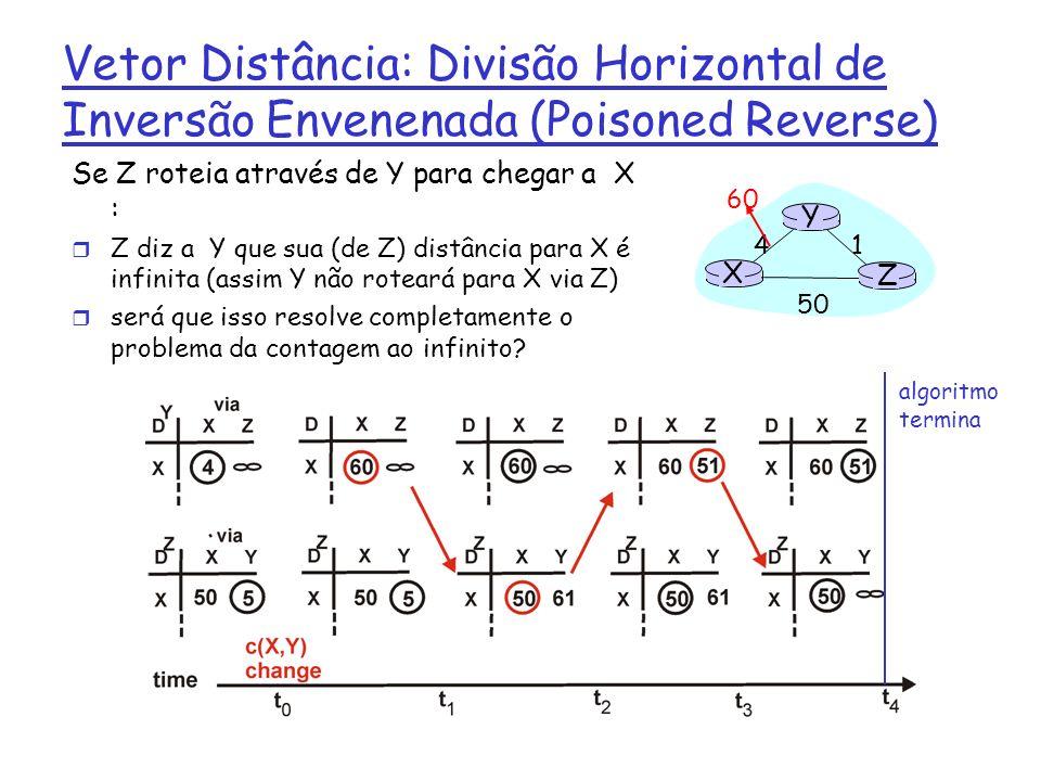 Vetor Distância: Divisão Horizontal de Inversão Envenenada (Poisoned Reverse) Se Z roteia através de Y para chegar a X : r Z diz a Y que sua (de Z) di