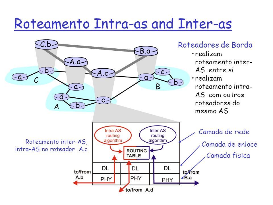 Roteamento Intra-as and Inter-as Roteadores de Borda realizam roteamento inter- AS entre si realizam roteamento intra- AS com outros roteadores do mes