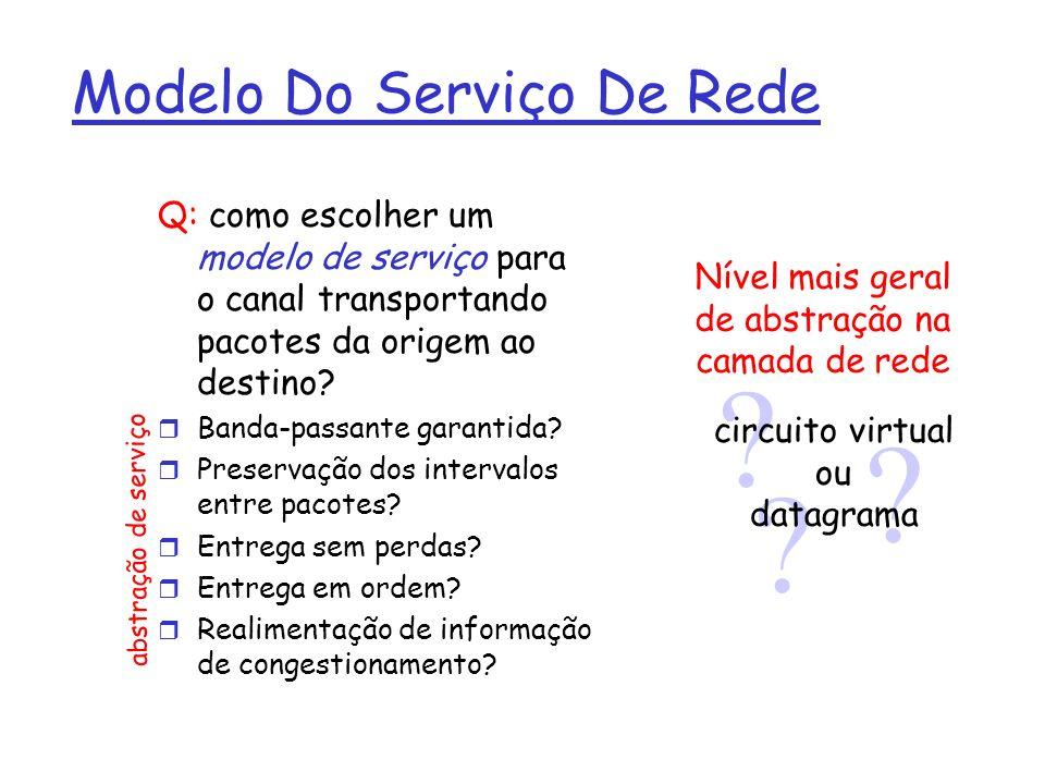 Modelo Do Serviço De Rede Q: como escolher um modelo de serviço para o canal transportando pacotes da origem ao destino? r Banda-passante garantida? r