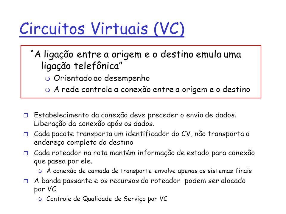 Circuitos Virtuais (VC) r Estabelecimento da conexão deve preceder o envio de dados. Liberação da conexão após os dados. r Cada pacote transporta um i