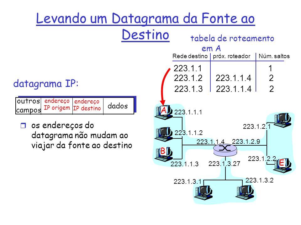 datagrama IP: 223.1.1.1 223.1.1.2 223.1.1.3 223.1.1.4 223.1.2.9 223.1.2.2 223.1.2.1 223.1.3.2 223.1.3.1 223.1.3.27 A B E outros campos endereço IP ori