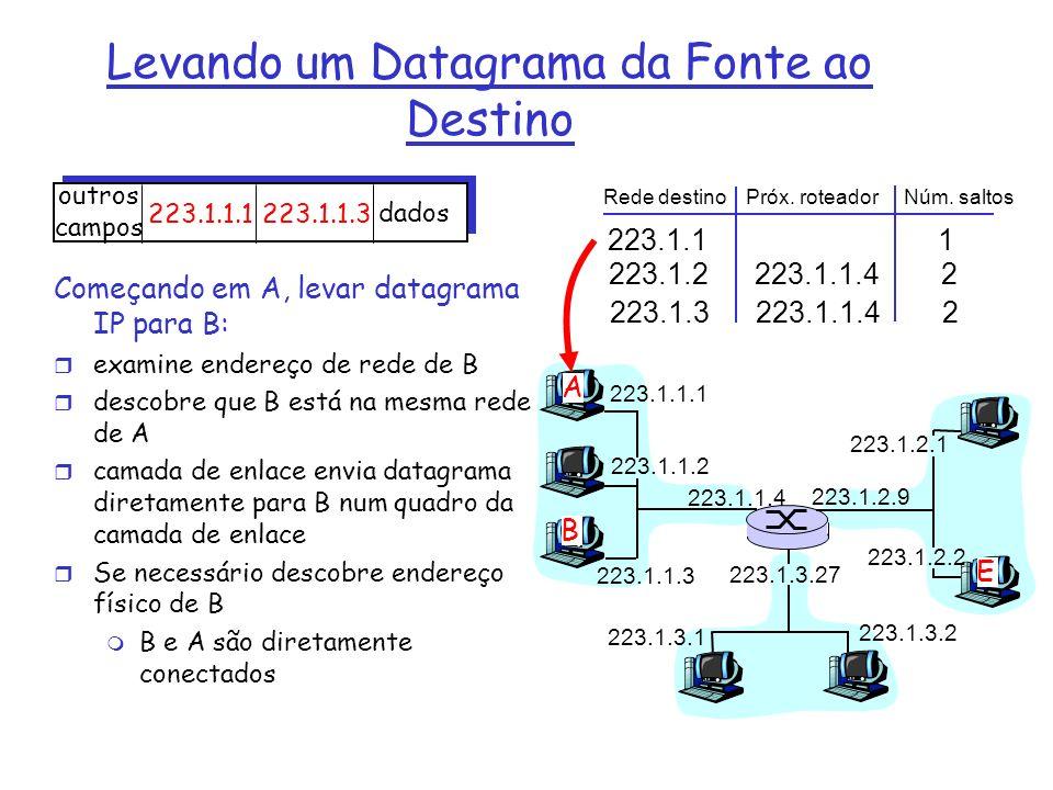 223.1.1.1 223.1.1.2 223.1.1.3 223.1.1.4 223.1.2.9 223.1.2.2 223.1.2.1 223.1.3.2 223.1.3.1 223.1.3.27 A B E Começando em A, levar datagrama IP para B: