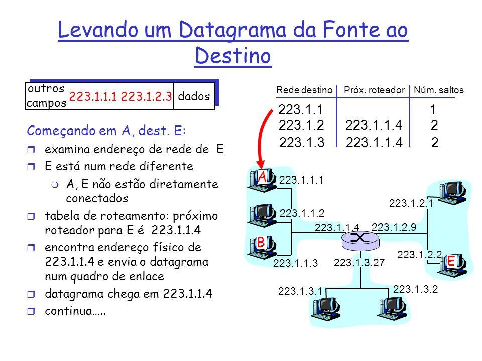 223.1.1.1 223.1.1.2 223.1.1.3 223.1.1.4 223.1.2.9 223.1.2.2 223.1.2.1 223.1.3.2 223.1.3.1 223.1.3.27 A B E Rede destino Próx. roteador Núm. saltos 223