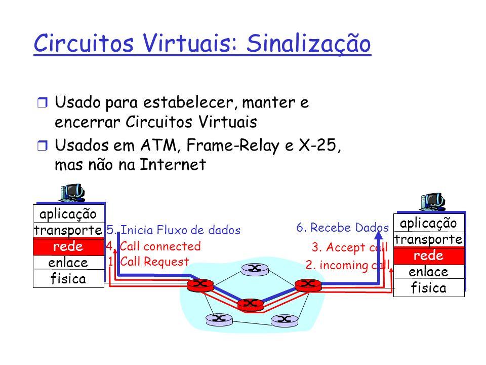 Circuitos Virtuais: Sinalização r Usado para estabelecer, manter e encerrar Circuitos Virtuais r Usados em ATM, Frame-Relay e X-25, mas não na Interne