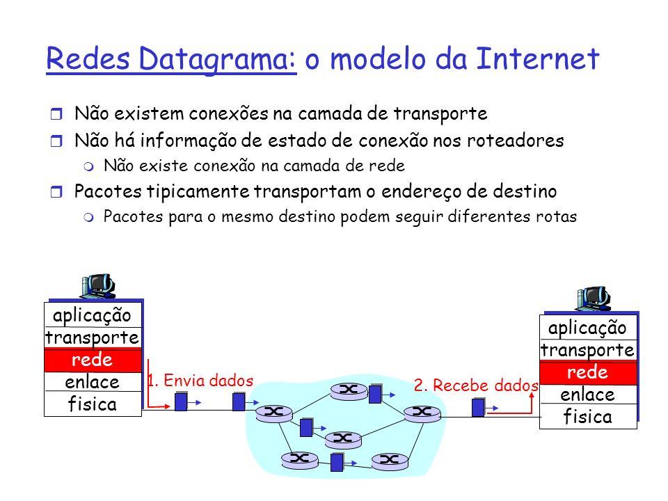 Redes Datagrama: o modelo da Internet r Não existem conexões na camada de transporte r Não há informação de estado de conexão nos roteadores m Não exi