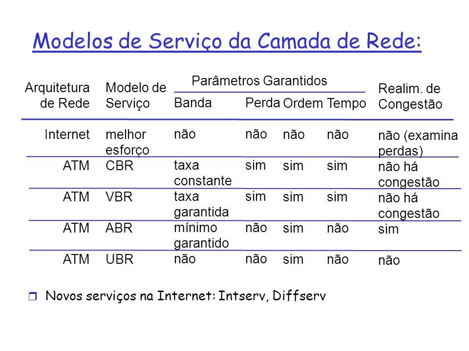 Modelos de Serviço da Camada de Rede: Arquitetura de Rede Internet ATM Modelo de Serviço melhor esforço CBR VBR ABR UBR Banda não taxa constante taxa