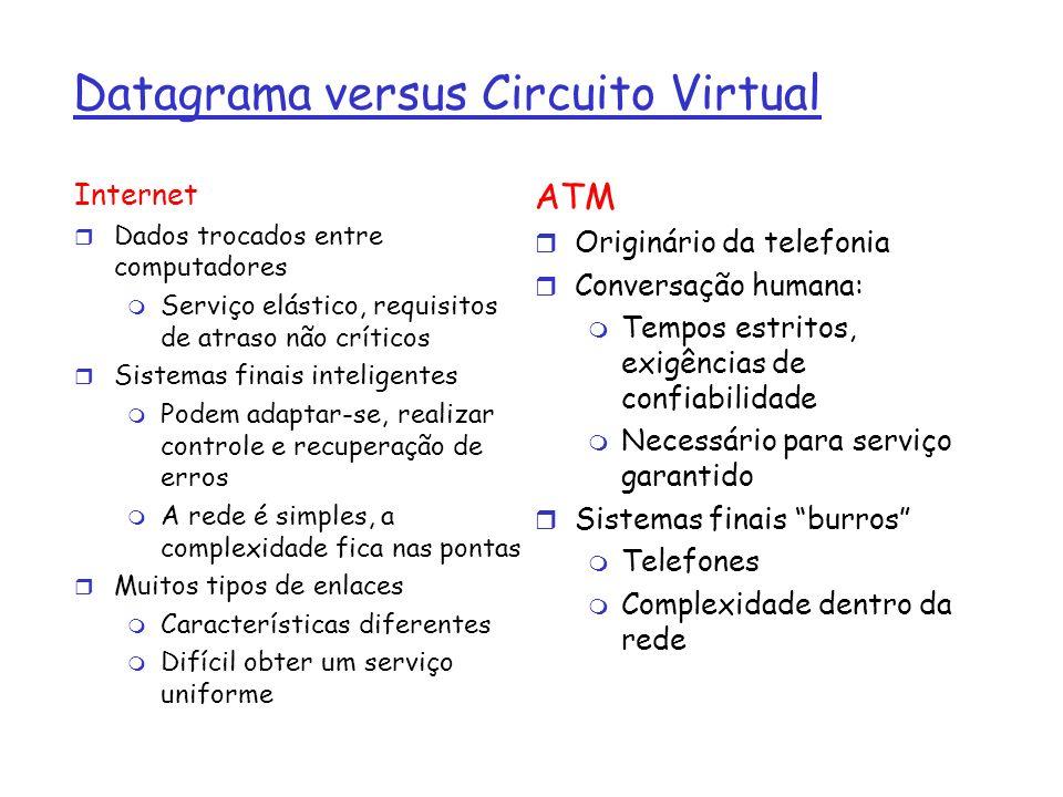 Datagrama versus Circuito Virtual Internet r Dados trocados entre computadores m Serviço elástico, requisitos de atraso não críticos r Sistemas finais