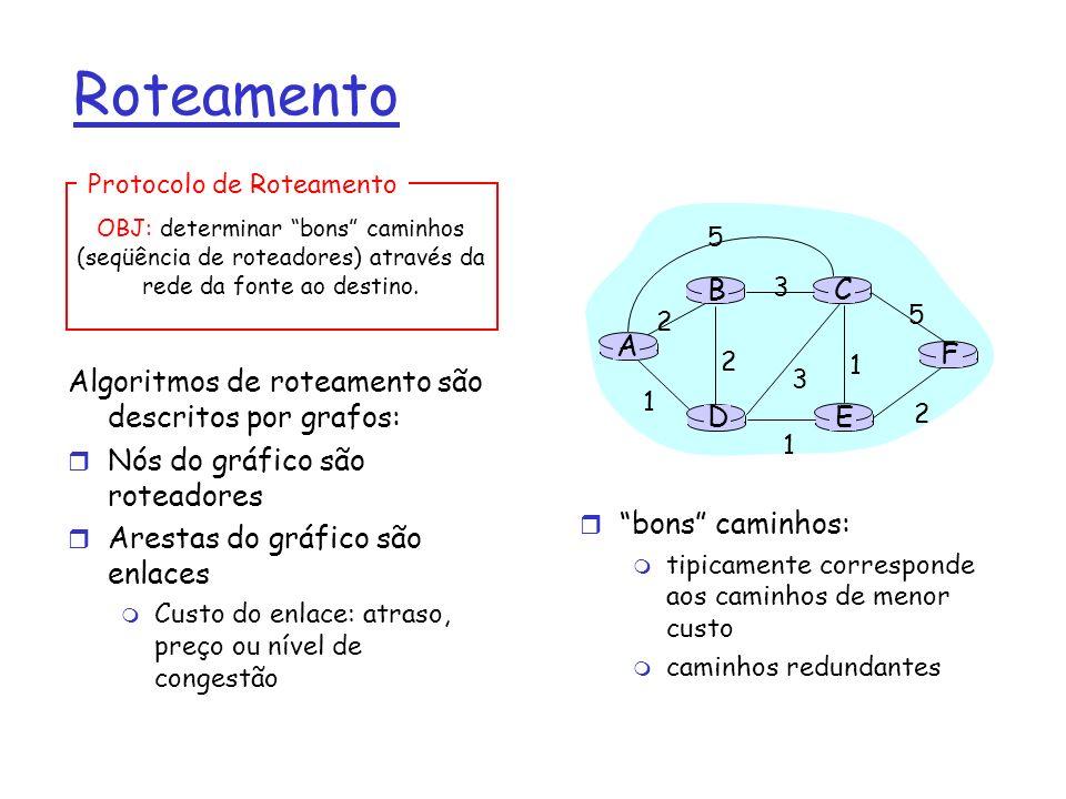 Roteamento Algoritmos de roteamento são descritos por grafos: r Nós do gráfico são roteadores r Arestas do gráfico são enlaces m Custo do enlace: atra