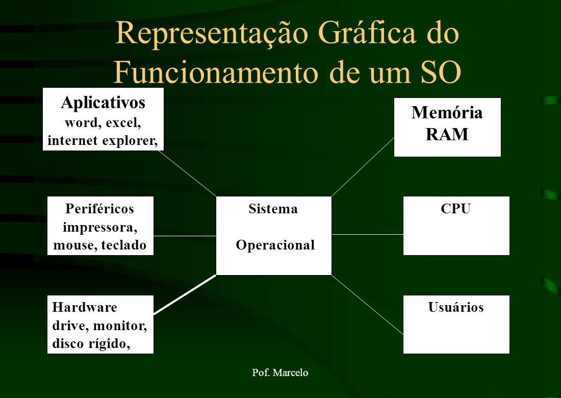 Pof. Marcelo Sistema Operacional Finalidade básica é o gerenciamento de recursos de hardware de modo eficiente, facilitando a utilização do computador