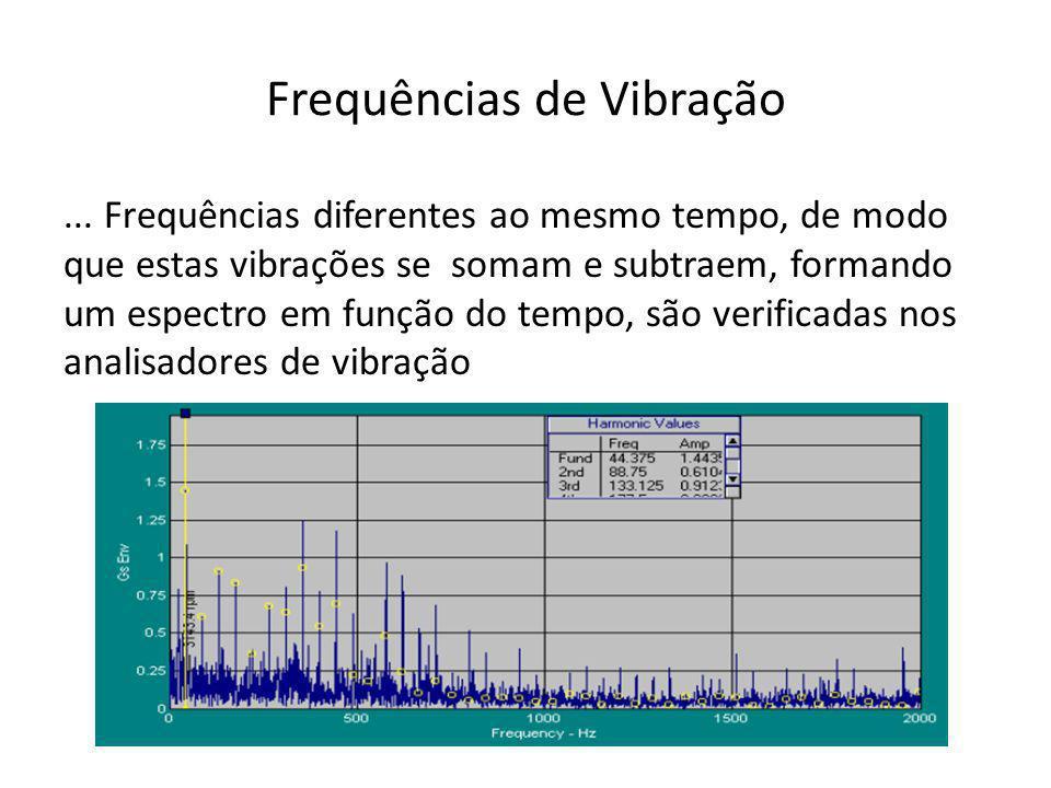 Frequências de Vibração... Frequências diferentes ao mesmo tempo, de modo que estas vibrações se somam e subtraem, formando um espectro em função do t