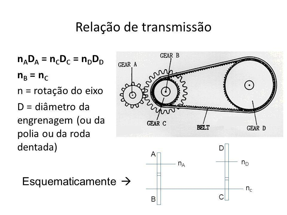 Relação de transmissão n A D A = n C D C = n D D D n B = n C n = rotação do eixo D = diâmetro da engrenagem (ou da polia ou da roda dentada) Esquemati