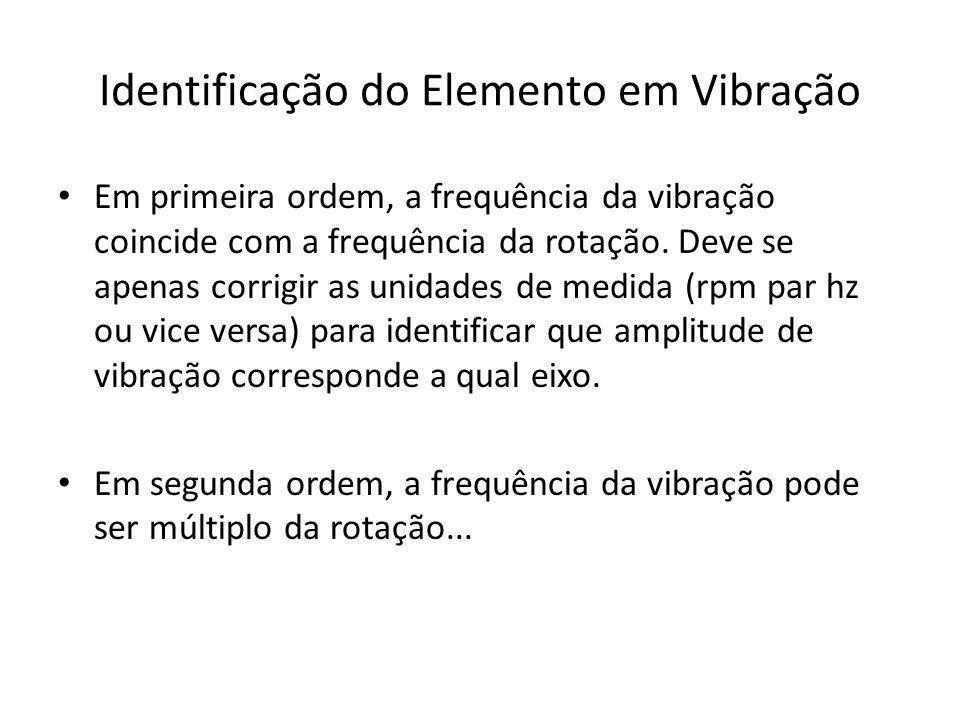 Identificação do Elemento em Vibração Em primeira ordem, a frequência da vibração coincide com a frequência da rotação. Deve se apenas corrigir as uni
