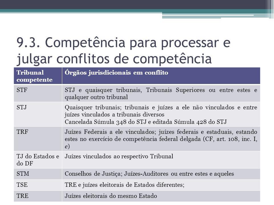 9.3. Competência para processar e julgar conflitos de competência Tribunal competente Órgãos jurisdicionais em conflito STFSTJ e quaisquer tribunais,